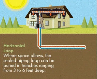 horizontal loop geothermal installation