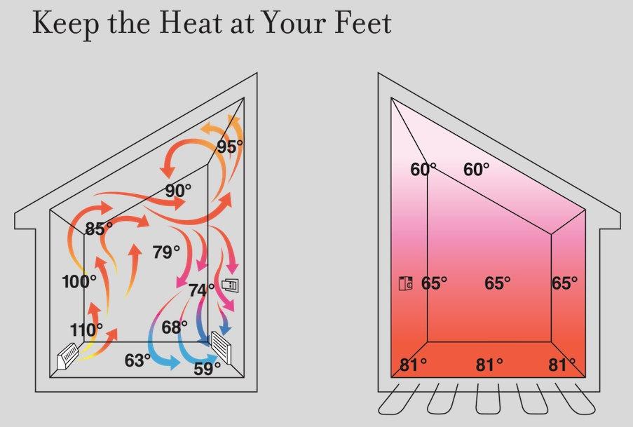radiant floor heating by ecs geothermal kansas city