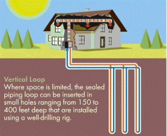 verticle loop geothermal installation