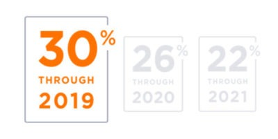 tax credit savings percentages